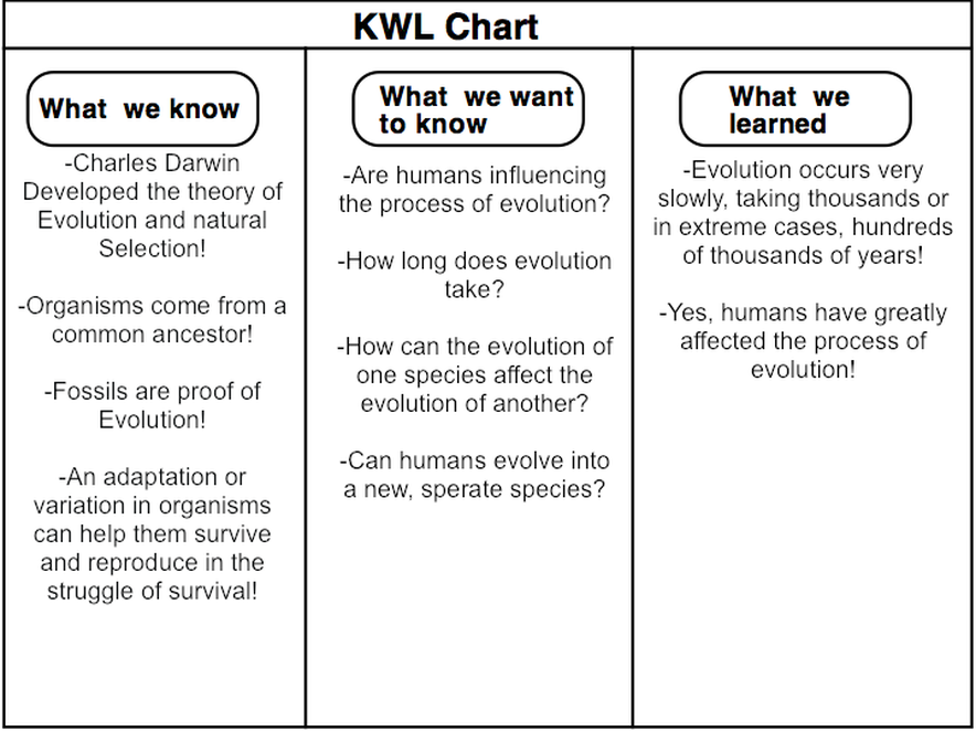 Worksheets What Is Kwl Chart? kwl chart through the years of evolution picture